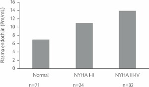 Fig. 13.10 Plasma concentrations of endothelin in heart failure according to the NYHA classification.